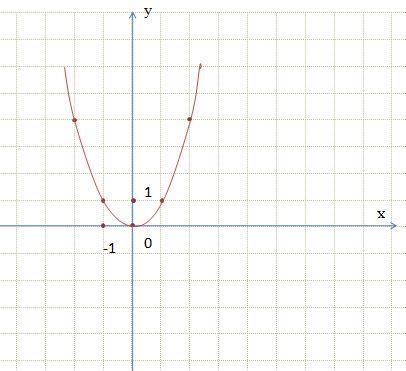 Формула ax2 bx c
